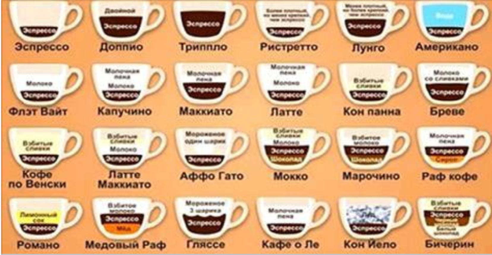 разумеется, виды кофе и способы приготовления картинки вижу